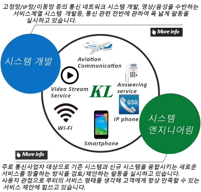 시스템개발 고정망/IP망/이동망 등의 통신 네트워크 시스템 개발, 영상/음성을 수반하는 서비스계열 시스템  개발등, 통신 관련 전반에 관하여 폭 넓게 활동을 실시하고 있습니다.:시스템 엔지니어링 주로 통신사업자 대상으로 기존 시스템과 신규 시스템을 융합시키는 새로운 서비스를 창출하는 방식을 검토/제안하는 활동을 하고 있습니다. 사용자 관점으로 부터의 서비스 형태를 생각해 고객에게 항상 만족할 수 있는 서비스 제안에 힘쓰고 있습니다.